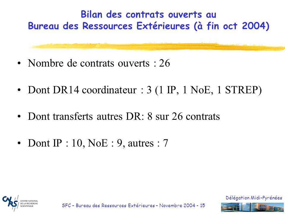 Délégation Midi-Pyrénées SFC – Bureau des Ressources Extérieures – Novembre 2004 - 15 Bilan des contrats ouverts au Bureau des Ressources Extérieures