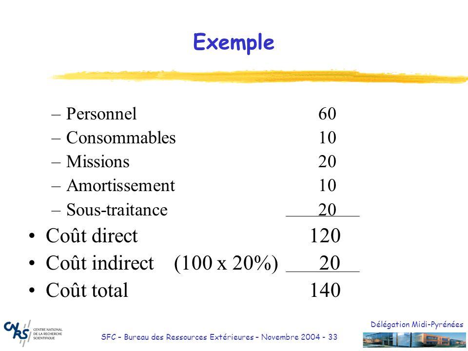 Délégation Midi-Pyrénées SFC – Bureau des Ressources Extérieures – Novembre 2004 - 33 Exemple –Personnel 60 –Consommables 10 –Missions 20 –Amortisseme