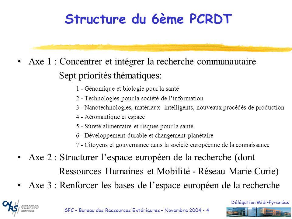 Délégation Midi-Pyrénées SFC – Bureau des Ressources Extérieures – Novembre 2004 - 4 Structure du 6ème PCRDT Axe 1 : Concentrer et intégrer la recherc