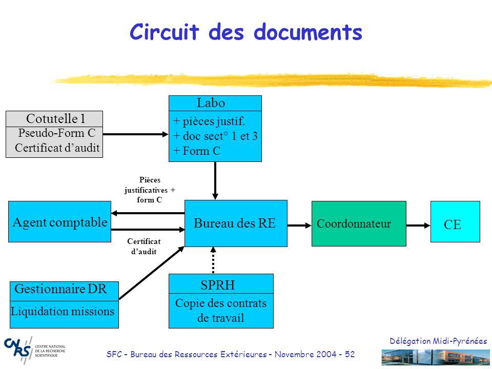 Délégation Midi-Pyrénées SFC – Bureau des Ressources Extérieures – Novembre 2004 - 52 Circuit des documents Labo Cotutelle 1 + pièces justif. + doc se