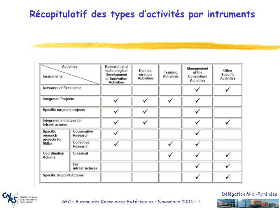 Délégation Midi-Pyrénées SFC – Bureau des Ressources Extérieures – Novembre 2004 - 7 Récapitulatif des types dactivités par intruments