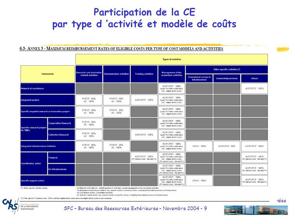 Délégation Midi-Pyrénées SFC – Bureau des Ressources Extérieures – Novembre 2004 - 9 Participation de la CE par type d activité et modèle de coûts Ins