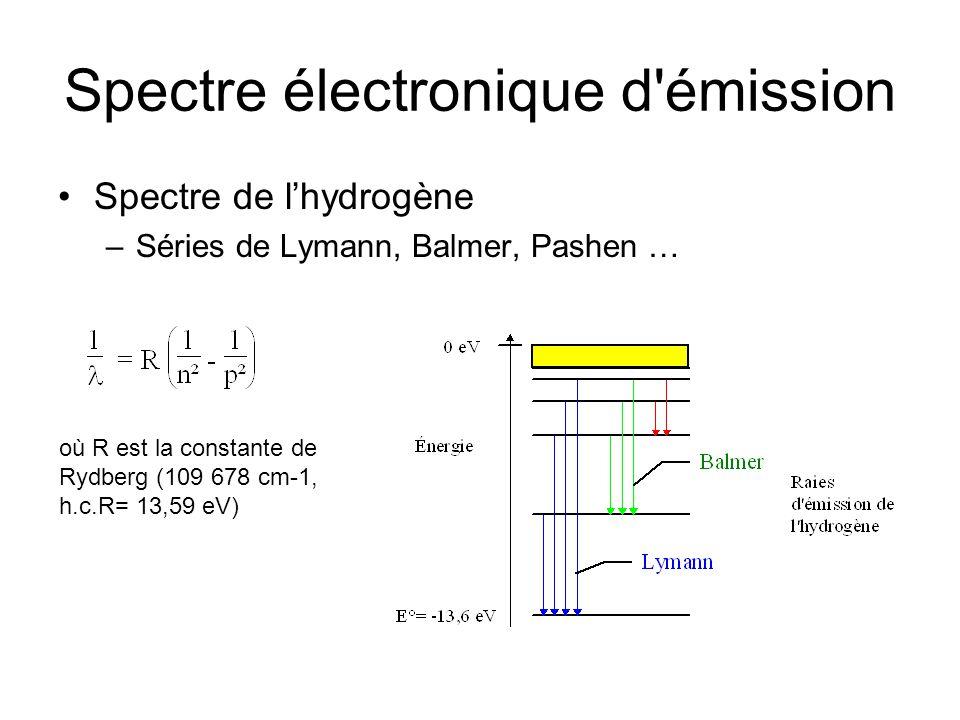 Atome polyélectronique Des cas simples: les alcalins avec: