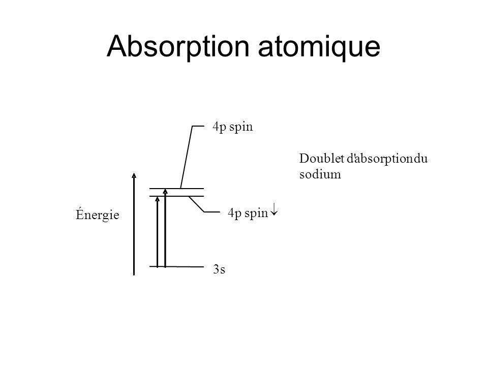 Émission atomique Énergie Doublet d absorption du sodium 4p spin 4p spin 3s Excitation thermique