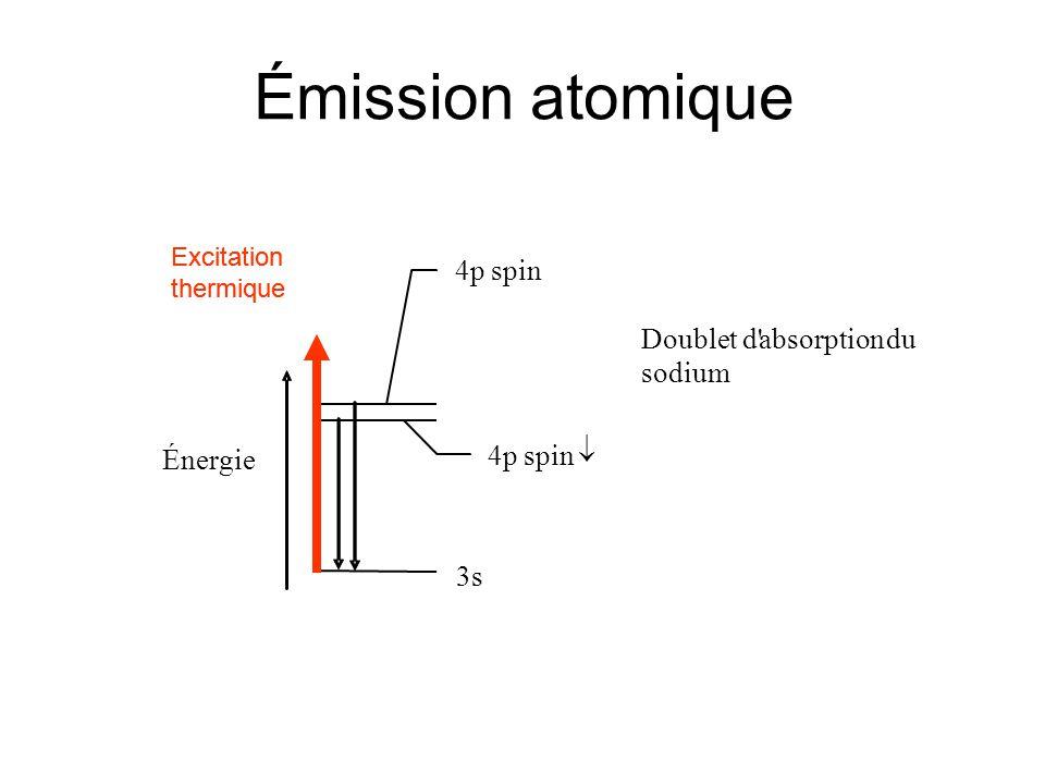 Fluorescence atomique Énergie Doublet d absorption du sodium 4p spin 4p spin 3s Excitation par un photon Excitation
