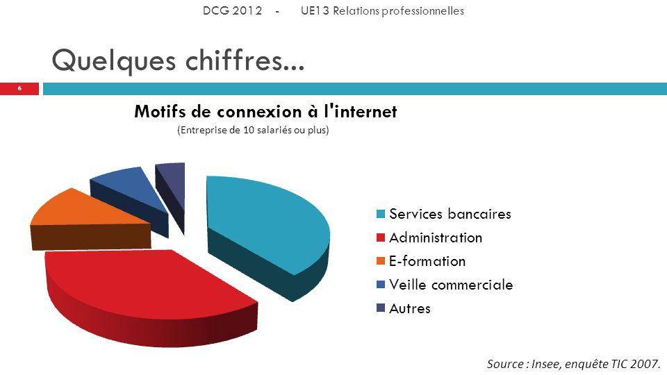 Quelques chiffres...Source : Insee, enquête TIC 2007.