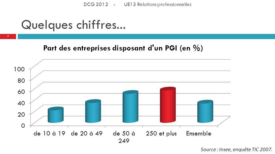 Quelques chiffres... Source : Insee, enquête TIC 2007. 7 DCG 2012 - UE13 Relations professionnelles