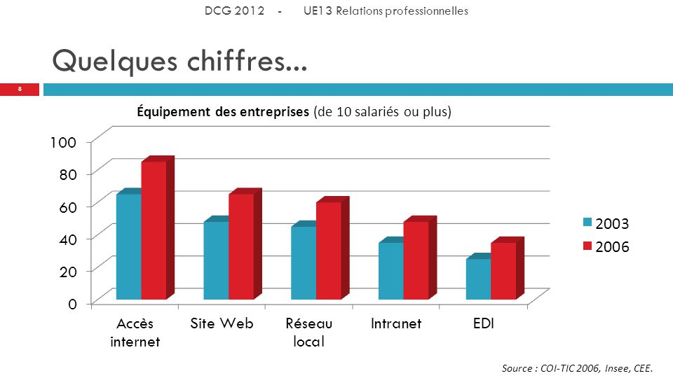 Quelques chiffres...Source : COI-TIC 2006, Insee, CEE.