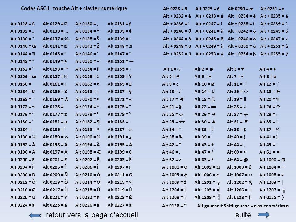 retour vers la page daccueilsuite Codes ASCII : touche Alt + clavier numérique Alt 0128 = Alt 0129 =  Alt 0130 = Alt 0131 = ƒ Alt 0132 = Alt 0133 = … Alt 0134 = Alt 0135 = Alt 0136 = ˆ Alt 0137 = Alt 0138 = Š Alt 0139 = Alt 0140 = Œ Alt 0141 =  Alt 0142 = Ž Alt 0143 =  Alt 0144 =  Alt 0145 = Alt 0146 = Alt 0147 = Alt 0148 = Alt 0149 = Alt 0150 = – Alt 0151 = Alt 0152 = ˜ Alt 0153 = Alt 0154 = š Alt 0155 = Alt 0156 = œ Alt 0157 =  Alt 0158 = ž Alt 0159 = Ÿ Alt 0160 = Alt 0161 = ¡ Alt 0162 = ¢ Alt 0163 = £ Alt 0164 = ¤ Alt 0165 = ¥ Alt 0166 = ¦ Alt 0167 = § Alt 0168 = ¨ Alt 0169 = © Alt 0170 = ª Alt 0171 = « Alt 0172 = ¬ Alt 0173 =  Alt 0174 = ® Alt 0175 = ¯ Alt 0176 = ° Alt 0177 = ± Alt 0178 = ² Alt 0179 = ³ Alt 0180 = ´ Alt 0181 = µ Alt 0182 = ¶ Alt 0183 = · Alt 0184 = ¸ Alt 0185 = ¹ Alt 0186 = º Alt 0187 = » Alt 0188 = ¼ Alt 0189 = ½ Alt 0190 = ¾ Alt 0191 = ¿ Alt 0192 = À Alt 0193 = Á Alt 0194 = Alt 0195 = à Alt 0196 = Ä Alt 0197 = Å Alt 0198 = Æ Alt 0199 = Ç Alt 0200 = È Alt 0201 = É Alt 0202 = Ê Alt 0203 = Ë Alt 0204 = Ì Alt 0205 = Í Alt 0206 = Î Alt 0207 = Ï Alt 0208 = Ð Alt 0209 = Ñ Alt 0210 = Ò Alt 0211 = Ó Alt 0212 = Ô Alt 0213 = Õ Alt 0214 = Ö Alt 0215 = × Alt 0216 = Ø Alt 0217 = Ù Alt 0218 = Ú Alt 0219 = Û Alt 0220 = Ü Alt 0221 = Ý Alt 0222 = Þ Alt 0223 = ß Alt 0224 = à Alt 0225 = á Alt 0226 = â Alt 0227 = ã Alt 0228 = ä Alt 0229 = å Alt 0230 = æ Alt 0231 = ç Alt + 0232 = è Alt + 0233 = é Alt + 0234 = ê Alt + 0235 = ë Alt + 0236 = ì Alt + 0237 = í Alt + 0238 = î Alt + 0239 = ï Alt + 0240 = ð Alt + 0241 = ñ Alt + 0242 = ò Alt + 0243 = ó Alt + 0244 = ô Alt + 0245 = õ Alt + 0246 = ö Alt + 0247 = ÷ Alt + 0248 = ø Alt + 0249 = ù Alt + 0250 = ú Alt + 0251 = û Alt + 0252 = ü Alt + 0253 = ý Alt + 0254 = þ Alt + 0255 = ÿ Alt 1 = Alt 2 = Alt 3 = Alt 4 = Alt 5 = Alt 6 = Alt 7 = Alt 8 = Alt 9 = Alt 10 = Alt 11 = Alt 12 = Alt 13 = Alt 14 = Alt 15 = Alt 16 = Alt 17 = Alt 18 = Alt 19 = Alt 20 = ¶ Alt 21 = § Alt 22 = Alt 23 = Alt 24 = Alt 25 = Alt 26 = Alt 27 = Alt 28 = Al