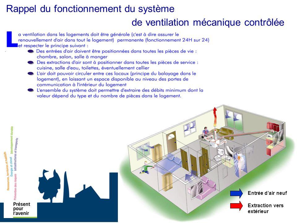 Entrée dair neuf Extraction vers extérieur Rappel du fonctionnement du système de ventilation mécanique contrôlée