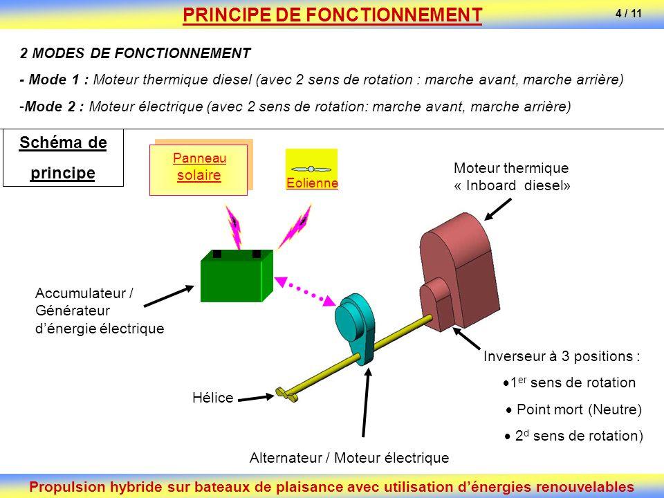Propulsion hybride sur bateaux de plaisance avec utilisation dénergies renouvelables PRINCIPE DE FONCTIONNEMENT 2 MODES DE FONCTIONNEMENT - Mode 1 : M