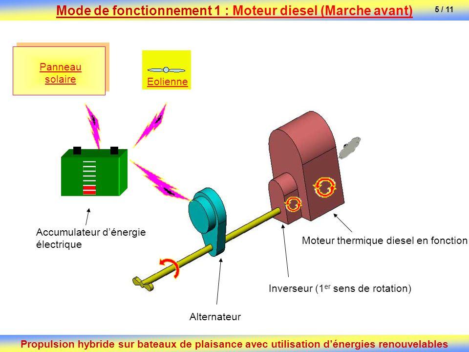 Alternateur Accumulateur dénergie électrique Inverseur (1 er sens de rotation) Moteur thermique diesel en fonction Panneau solaire Eolienne Propulsion