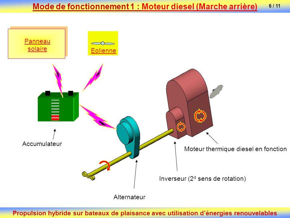 Alternateur Accumulateur Inverseur (2 d sens de rotation) Moteur thermique diesel en fonction Panneau solaire Eolienne Propulsion hybride sur bateaux