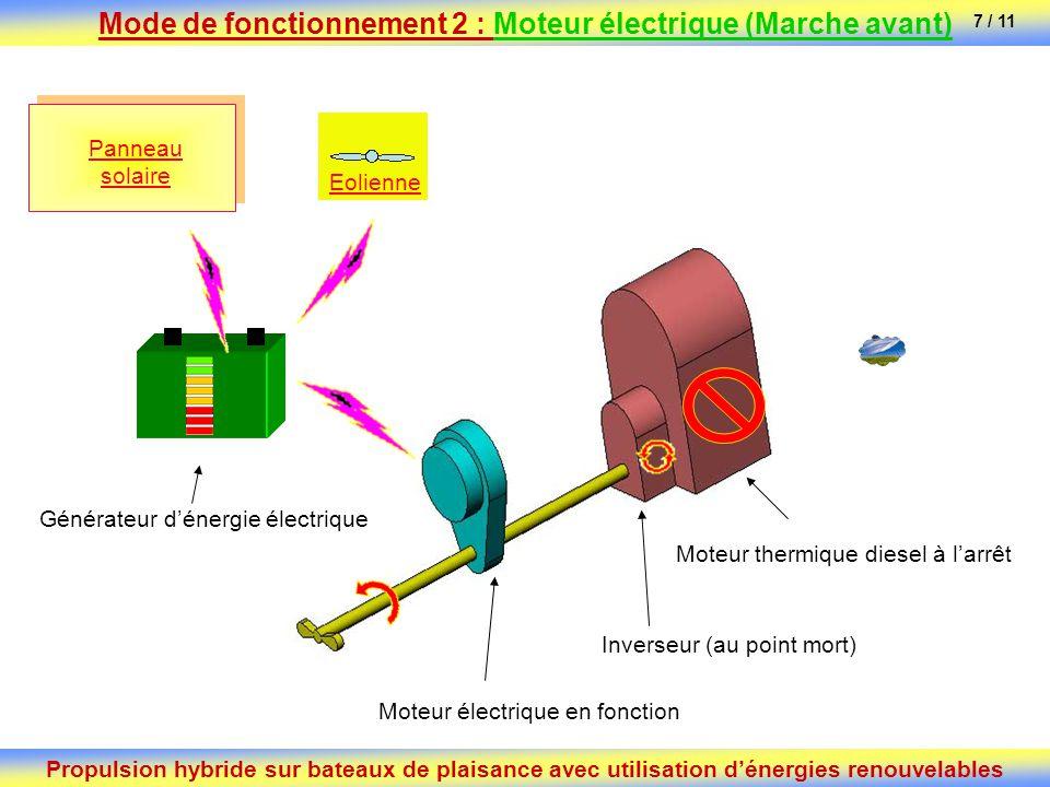 Moteur électrique en fonction Générateur dénergie électrique Inverseur (au point mort) Moteur thermique diesel à larrêt Panneau solaire Eolienne Propu