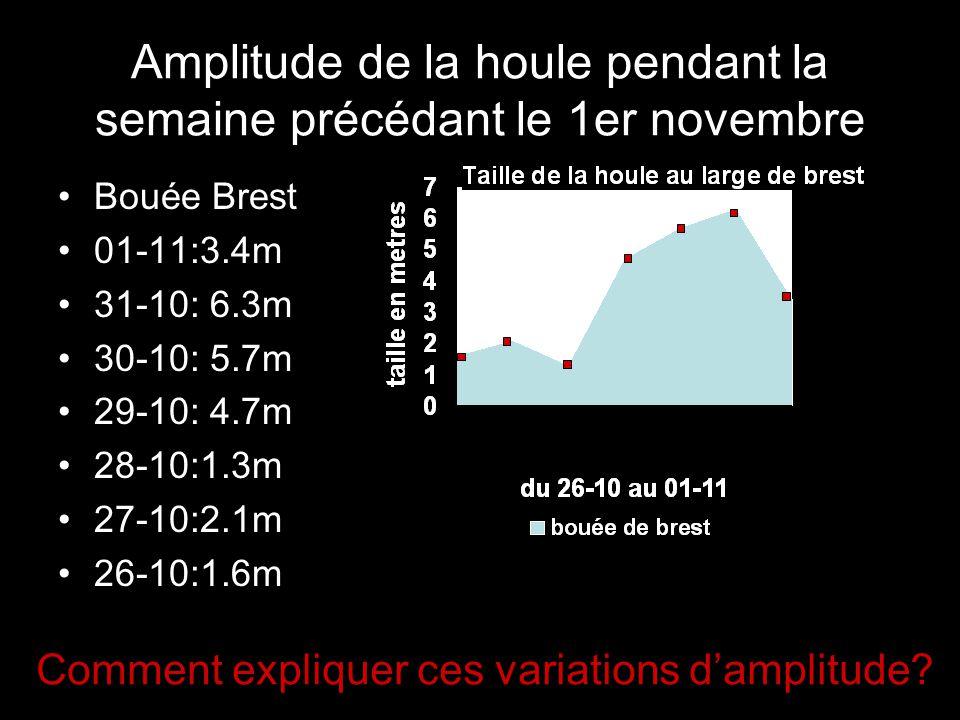 Amplitude de la houle pendant la semaine précédant le 1er novembre Bouée Brest 01-11:3.4m 31-10: 6.3m 30-10: 5.7m 29-10: 4.7m 28-10:1.3m 27-10:2.1m 26-10:1.6m Comment expliquer ces variations damplitude?