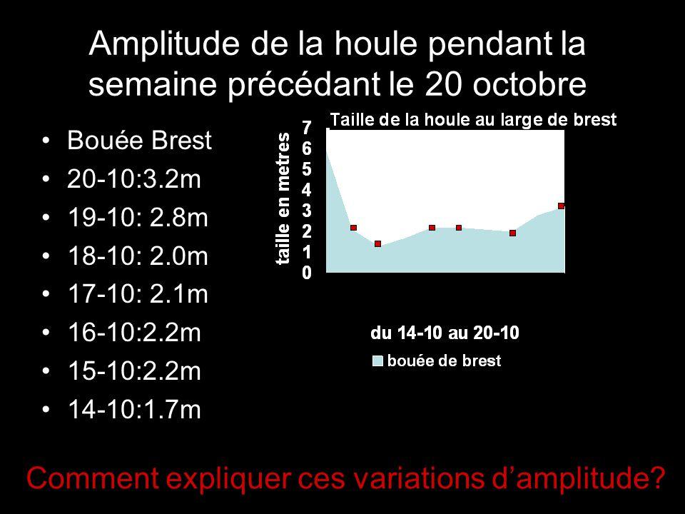 Amplitude de la houle pendant la semaine précédant le 1er novembre Bouée Brest 20-10:3.2m 19-10: 2.8m 18-10: 2.0m 17-10: 2.1m 16-10:2.2m 15-10:2.2m 14