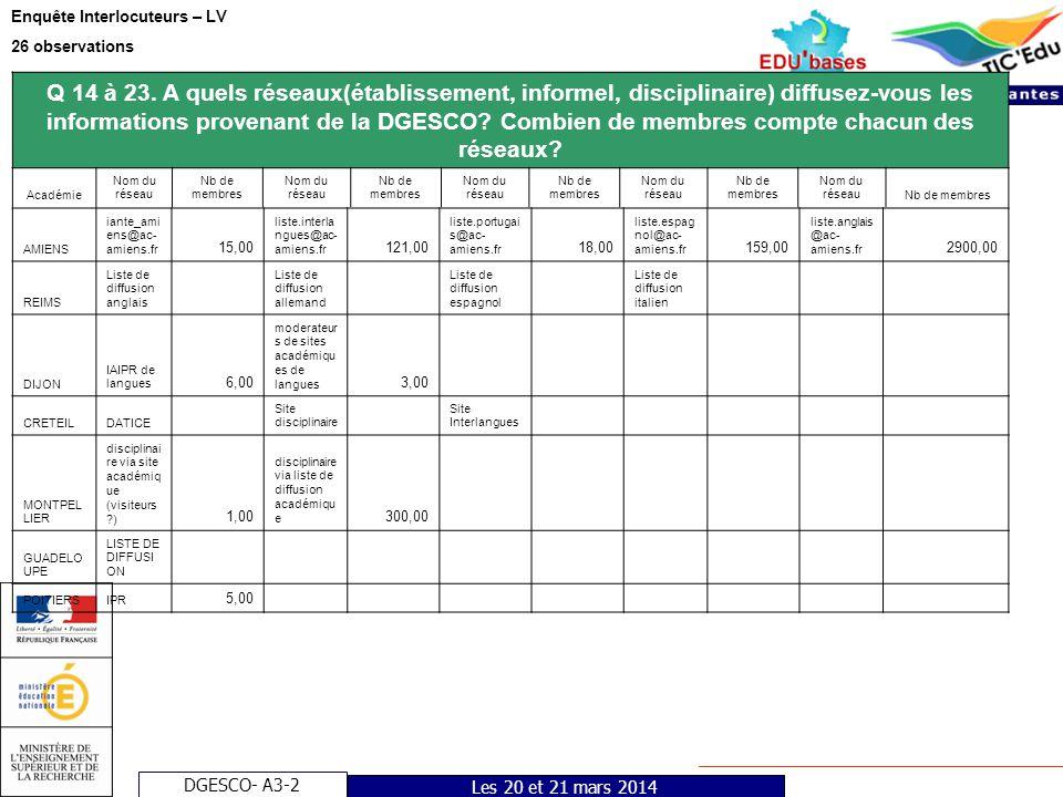 DGESCO- A3-2 Enquête Interlocuteurs – LV 26 observations Les 20 et 21 mars 2014 Q 14 à 23. A quels réseaux(établissement, informel, disciplinaire) dif