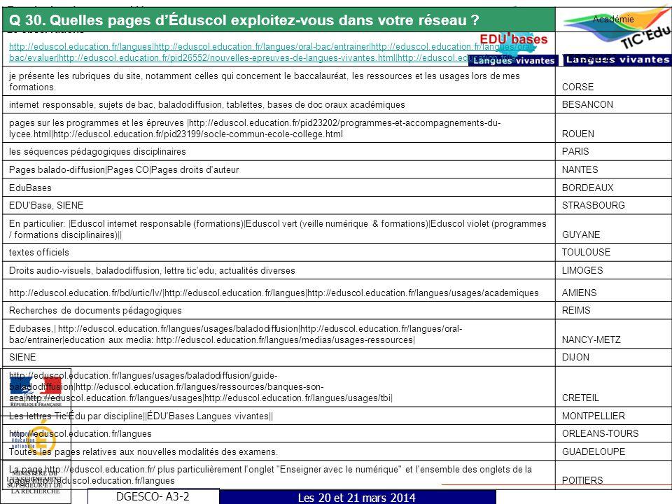 DGESCO- A3-2 Enquête Interlocuteurs – LV 26 observations Les 20 et 21 mars 2014 Q 30. Quelles pages dÉduscol exploitez-vous dans votre réseau ? Académ