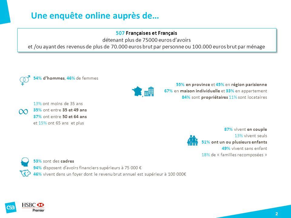 2 54% dhommes, 46% de femmes 55% en province et 45% en région parisienne 67% en maison individuelle et 33% en appartement 84% sont propriétaires 11% s