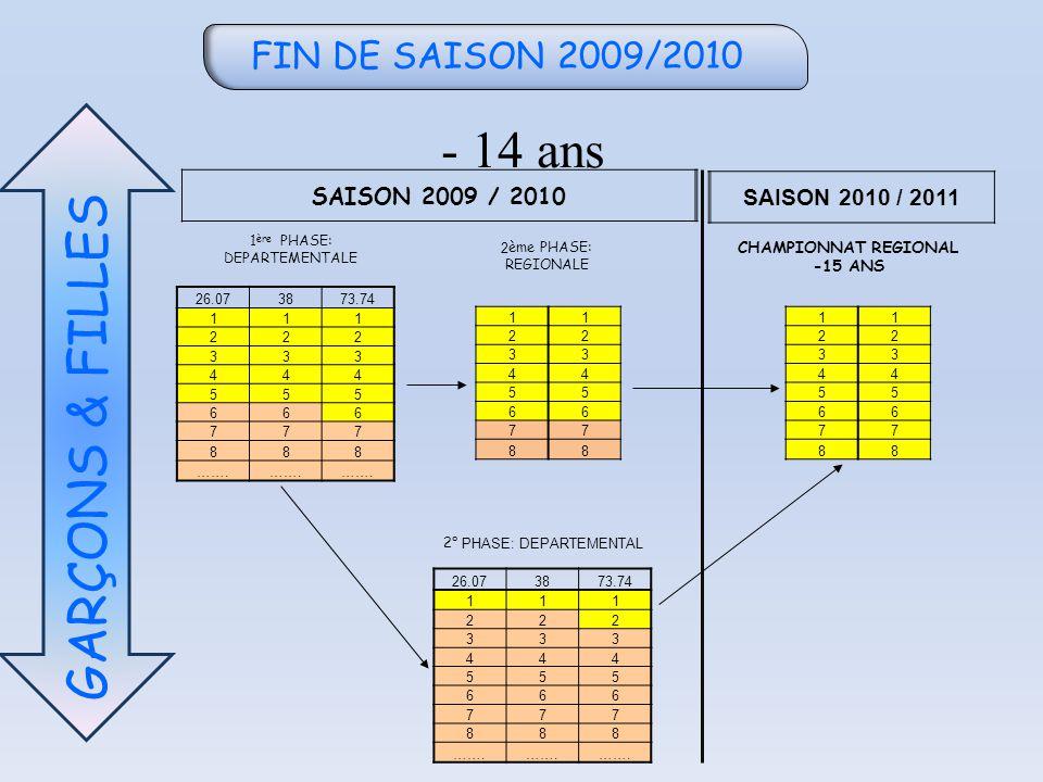 FIN DE SAISON 2009/2010 - 14 ans GARÇONS & FILLES SAISON 2009 / 2010 SAISON 2010 / 2011 26.073873.74 111 222 333 444 555 666 777 888 …….