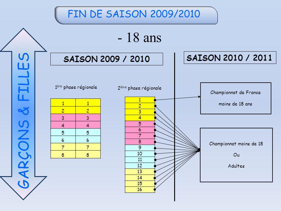 FIN DE SAISON 2009/2010 - 18 ans GARÇONS & FILLES 11 22 33 44 55 66 77 88 1 2 3 4 5 6 7 8 9 10 11 12 13 14 15 16 SAISON 2009 / 2010 SAISON 2010 / 2011 1 ère phase régionale 2 ème phase régionale Championnat de France moins de 18 ans Championnat moins de 18 Ou Adultes