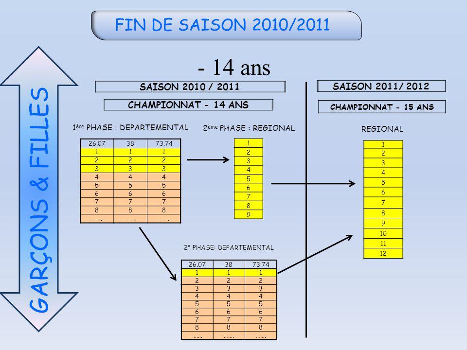 FIN DE SAISON 2010/2011 - 14 ans GARÇONS & FILLES SAISON 2010 / 2011 SAISON 2011/ 2012 1 ère PHASE : DEPARTEMENTAL 2 ème PHASE : REGIONAL CHAMPIONNAT - 14 ANS CHAMPIONNAT - 15 ANS REGIONAL 26.073873.74 111 222 333 444 555 666 777 888 …….