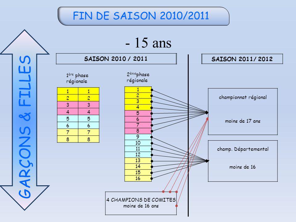 FIN DE SAISON 2010/2011 - 15 ans GARÇONS & FILLES SAISON 2010 / 2011 SAISON 2011/ 2012 11 22 33 44 55 66 77 88 1 2 3 4 5 6 7 8 9 10 11 12 13 14 15 16 championnat régional moins de 17 ans champ.