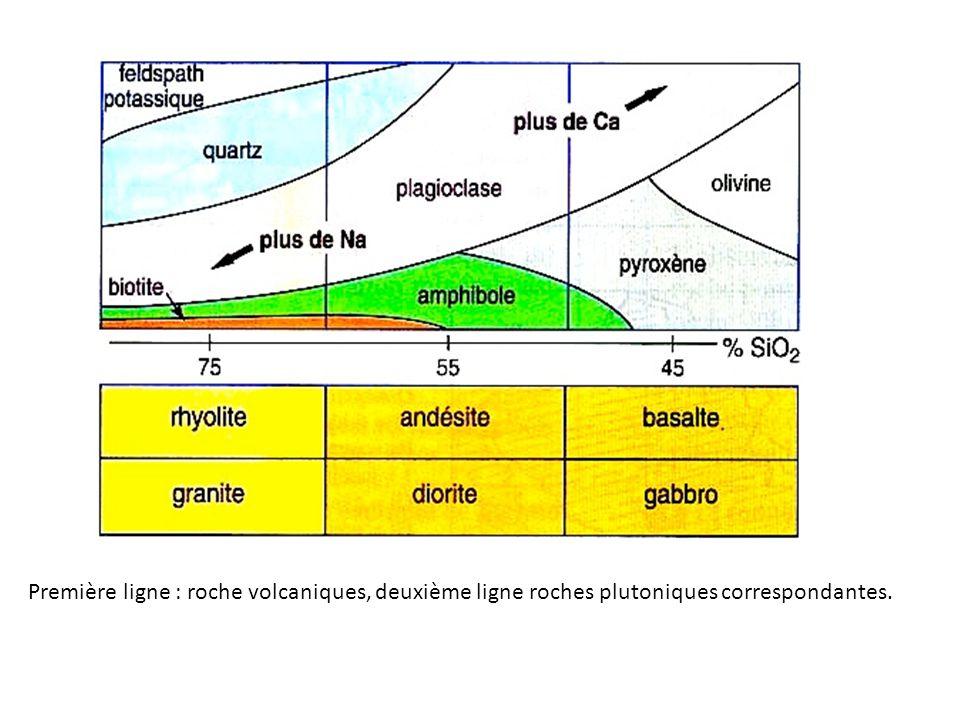 Première ligne : roche volcaniques, deuxième ligne roches plutoniques correspondantes.