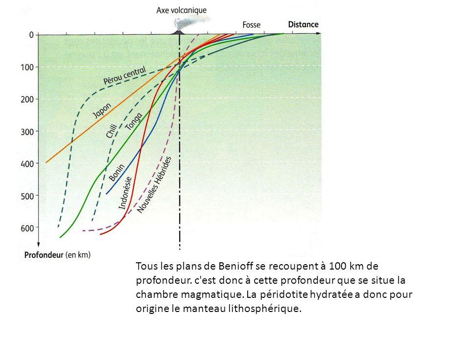 Tous les plans de Benioff se recoupent à 100 km de profondeur. c'est donc à cette profondeur que se situe la chambre magmatique. La péridotite hydraté