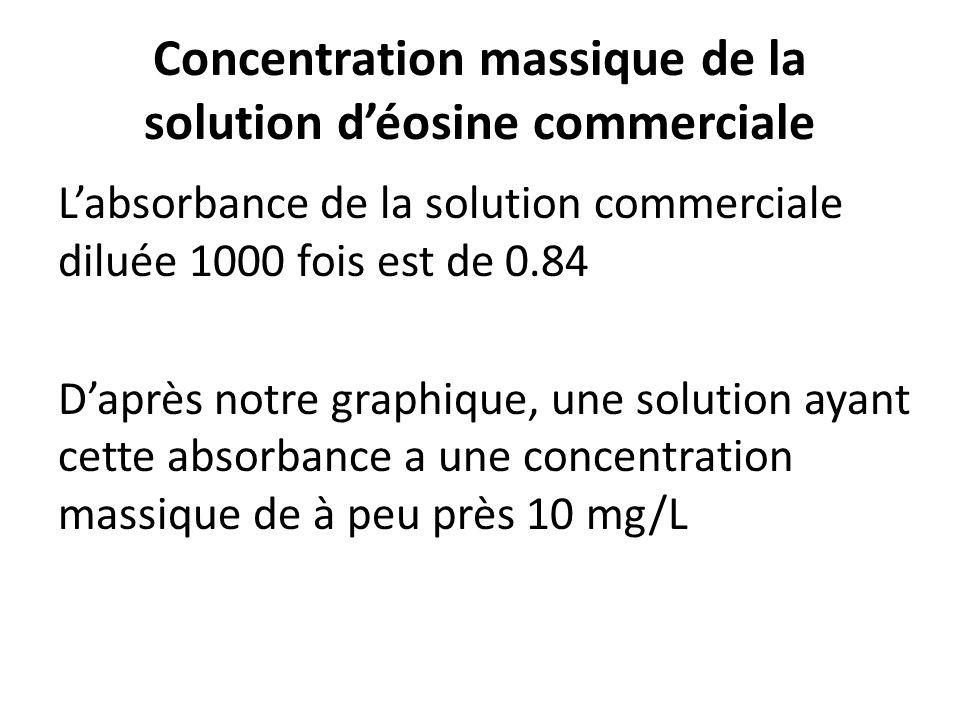 Concentration massique de la solution déosine commerciale Labsorbance de la solution commerciale diluée 1000 fois est de 0.84 Daprès notre graphique, une solution ayant cette absorbance a une concentration massique de à peu près 10 mg/L