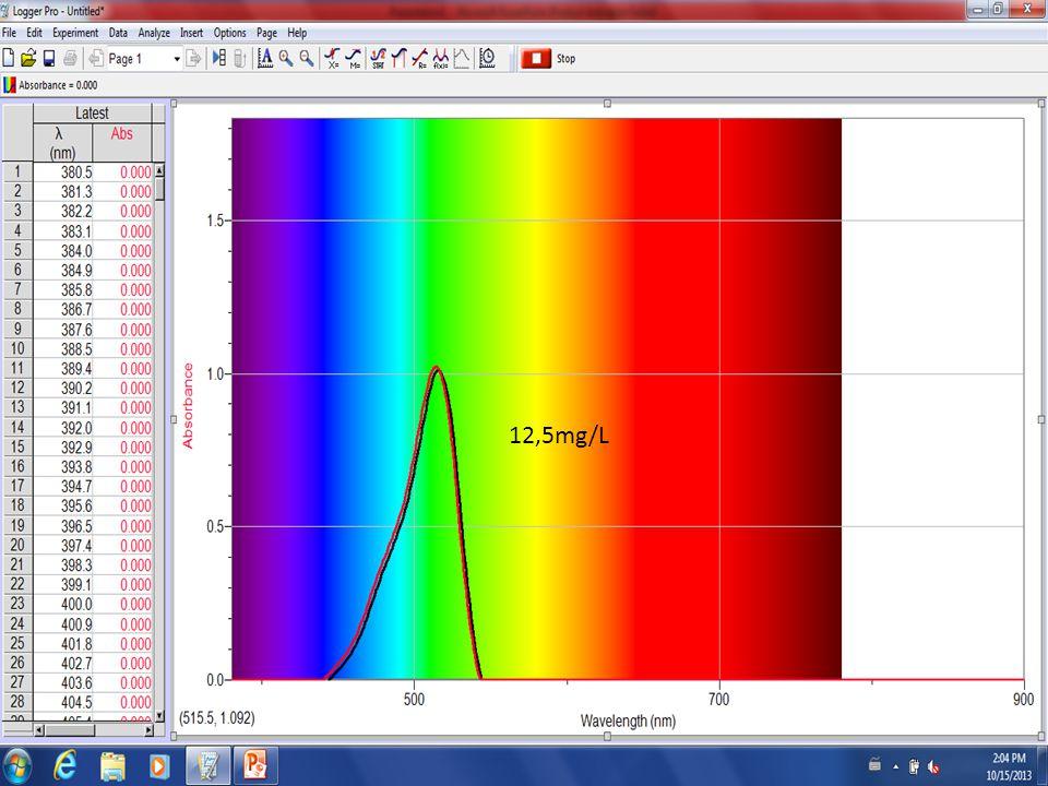 Conclusion On peut conclure que labsorbance est proportionnelle à la concentration: Absorbance = 98 x Concentration massique en g/L