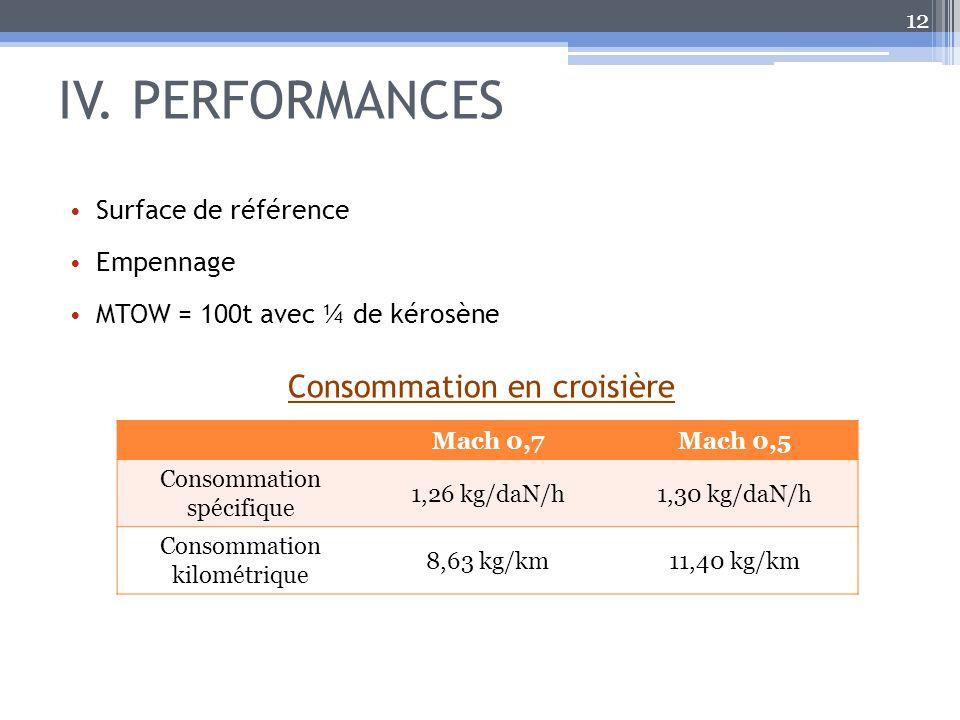 IV. PERFORMANCES 12 Surface de référence Empennage MTOW = 100t avec ¼ de kérosène Consommation en croisière Mach 0,7Mach 0,5 Consommation spécifique 1