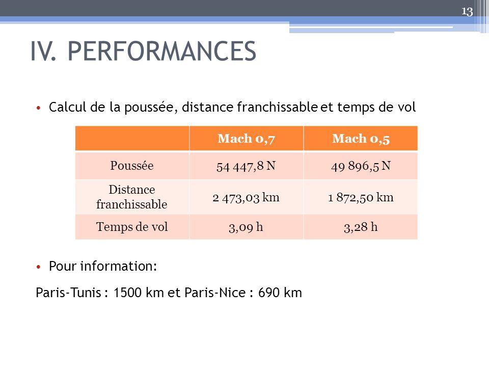 IV. PERFORMANCES 13 Calcul de la poussée, distance franchissable et temps de vol Pour information: Paris-Tunis : 1500 km et Paris-Nice : 690 km Mach 0