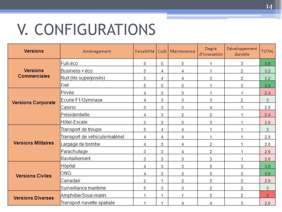 V. CONFIGURATIONS 14 Versions AménagementFaisabilitéCoûtMaintenance Degré d'innovation Développement durable TOTAL Versions Commerciales Full-éco 5551