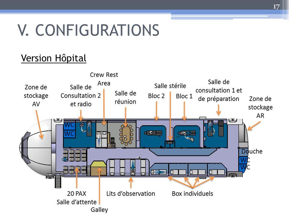 V. CONFIGURATIONS 17 Version Hôpital