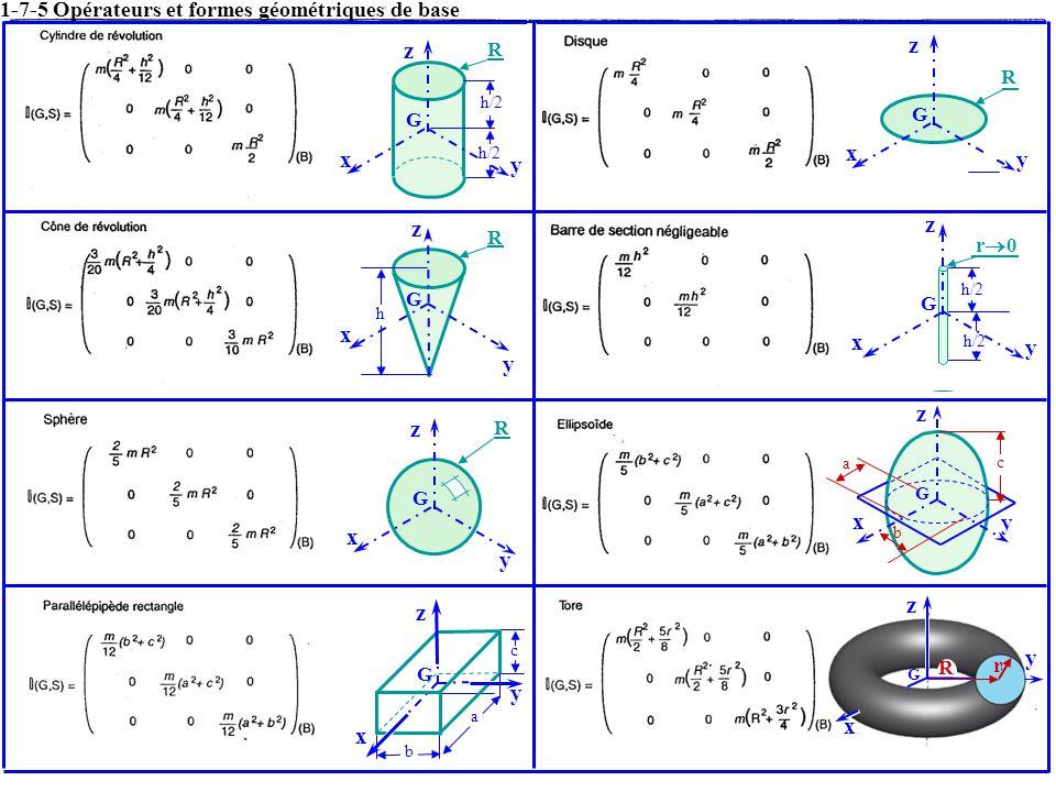 G y z x h/2 R G y z x R h G y z x R G y z x a b c G y z x R G y z x r 0 x y z G c a b x y z G R r 1-7-5 Opérateurs et formes géométriques de base