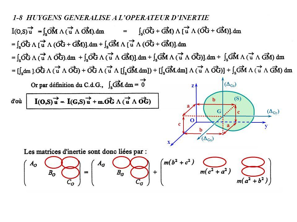 c b a O x y z c b a (S) G ( Gz ) ( Gy ) ( Gx ) 1-8 HUYGENS GENERALISE A LOPERATEUR DINERTIE