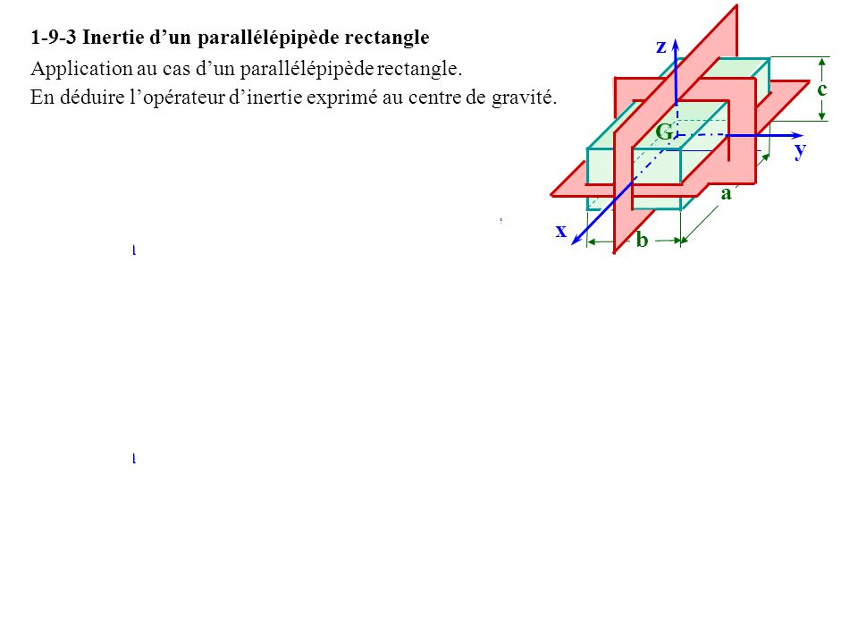 1-9-3 Inertie dun parallélépipède rectangle Application au cas dun parallélépipède rectangle. En déduire lopérateur dinertie exprimé au centre de grav