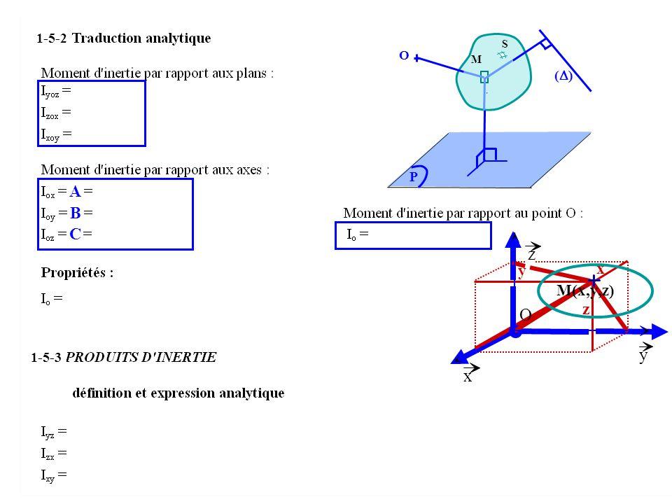 A B C x z y x y z O M(x,y,z) S r M ( ) O P 1-5-2 1-5-3