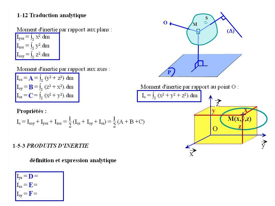 S r M ( ) O P A B C D E F x y z O x M(x,y,z) z y 1-5-3