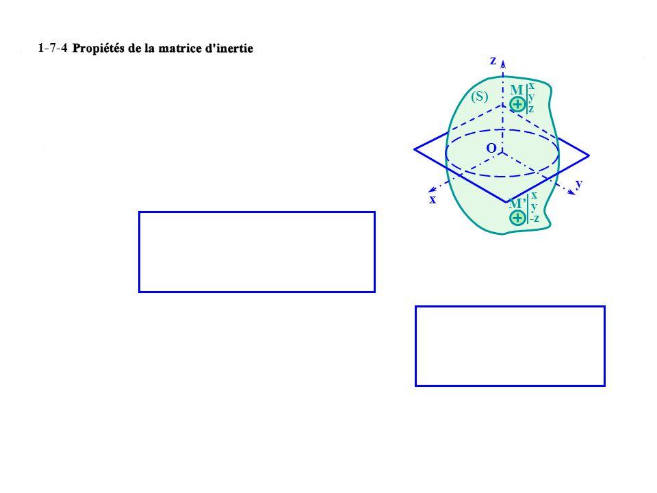 M xyzxyz M x y -z O (S) x y z 1-7-4