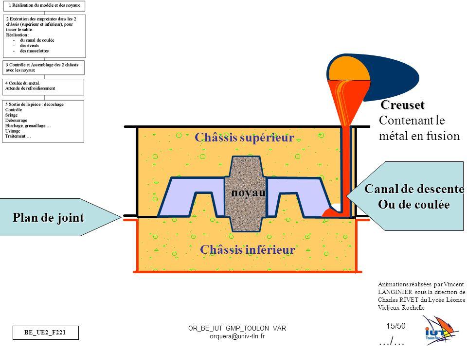 BE_UE2_F221 OR_BE_IUT GMP_TOULON VAR orquera@univ-tln.fr 15/50 Châssis supérieur Châssis inférieur Creuset Plan de joint noyau Canal de descente Ou de