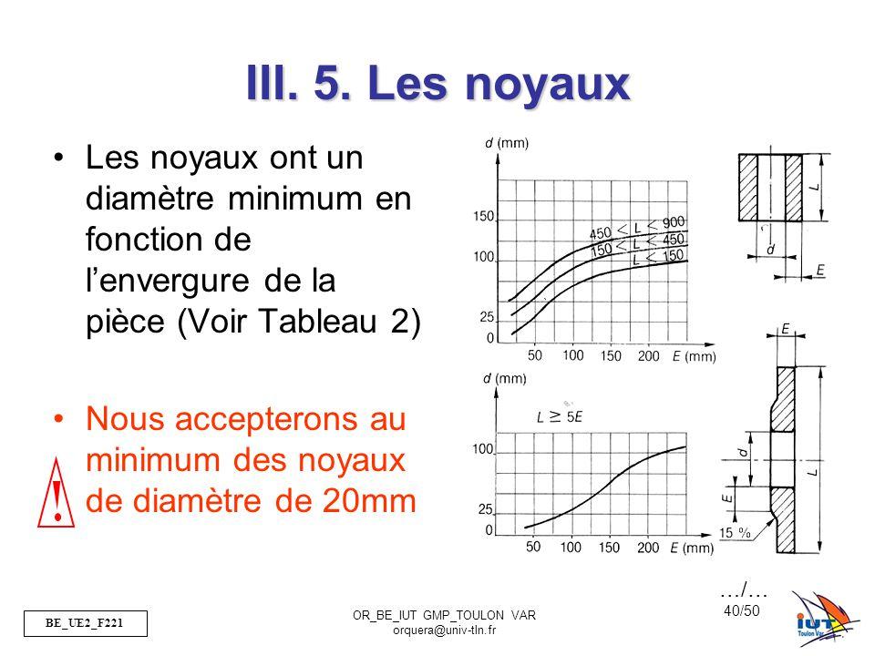 BE_UE2_F221 OR_BE_IUT GMP_TOULON VAR orquera@univ-tln.fr 40/50 III. 5. Les noyaux Les noyaux ont un diamètre minimum en fonction de lenvergure de la p