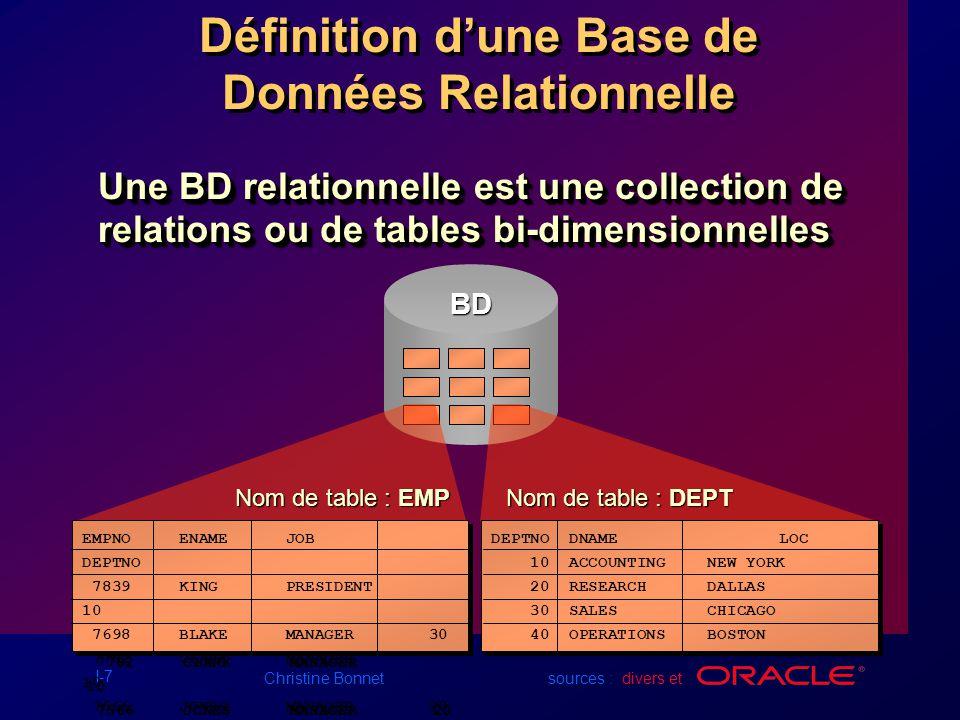 I-8 Christine Bonnet sources : divers et Stockage des données sur différents médias Feuille de calcul électronique Classeur Base de données SALGRADE SALGRADE GRADE LOSAL HISAL --------- --------- --------- 1 700 1200 2 1201 1400 3 1401 2000 4 2001 3000 5 3001 9999 SALGRADE SALGRADE GRADE LOSAL HISAL --------- --------- --------- 1 700 1200 2 1201 1400 3 1401 2000 4 2001 3000 5 3001 9999 DEPT DEPTNO DNAME LOC --------- -------------- ---------- 10 ACCOUNTING NEW YORK 20 RESEARCH DALLAS 30 SALES CHICAGO 40 OPERATIONS BOSTON DEPT DEPTNO DNAME LOC --------- -------------- ---------- 10 ACCOUNTING NEW YORK 20 RESEARCH DALLAS 30 SALES CHICAGO 40 OPERATIONS BOSTON