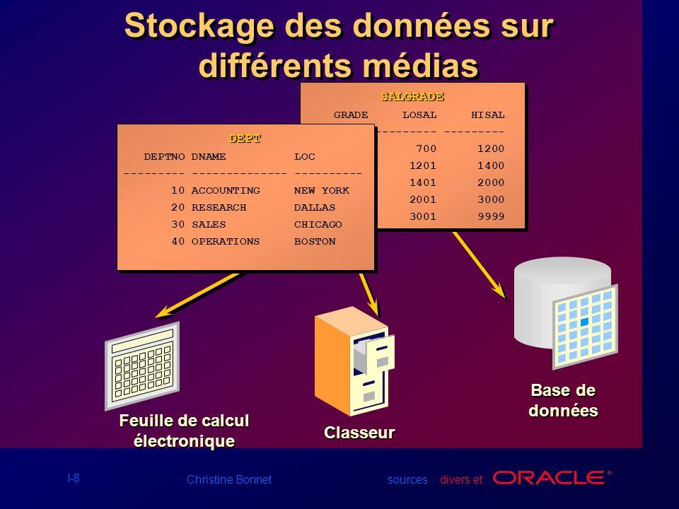 I-19 Christine Bonnet sources : divers et SQL> SELECT loc 2 FROM dept; SQL> SELECT loc 2 FROM dept; Un ordre SQL est entré Lordre est envoyé à la BD LOC ------------- NEW YORK DALLAS CHICAGO BOSTON LOC ------------- NEW YORK DALLAS CHICAGO BOSTON Les données sont affichées Communiquer avec un SGBDR en utilisant SQL BD