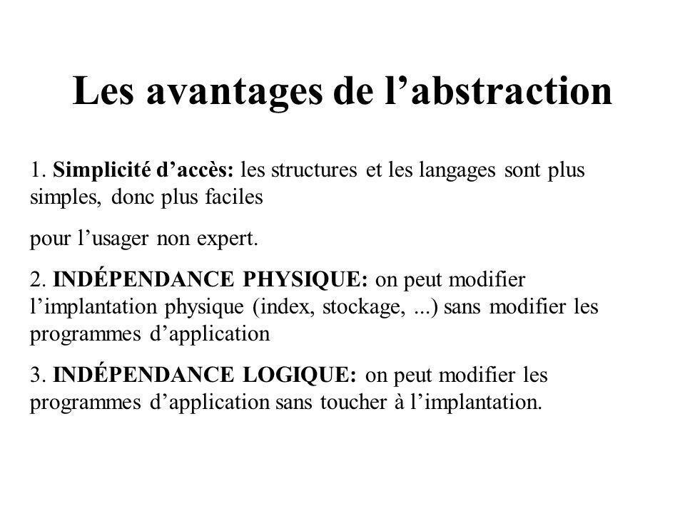 Les avantages de labstraction 1.