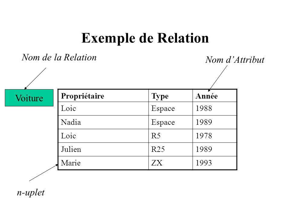 Exemple de Relation PropriétaireTypeAnnée LoicEspace1988 NadiaEspace1989 LoicR51978 JulienR251989 MarieZX1993 Voiture Nom de la Relation Nom dAttribut n-uplet