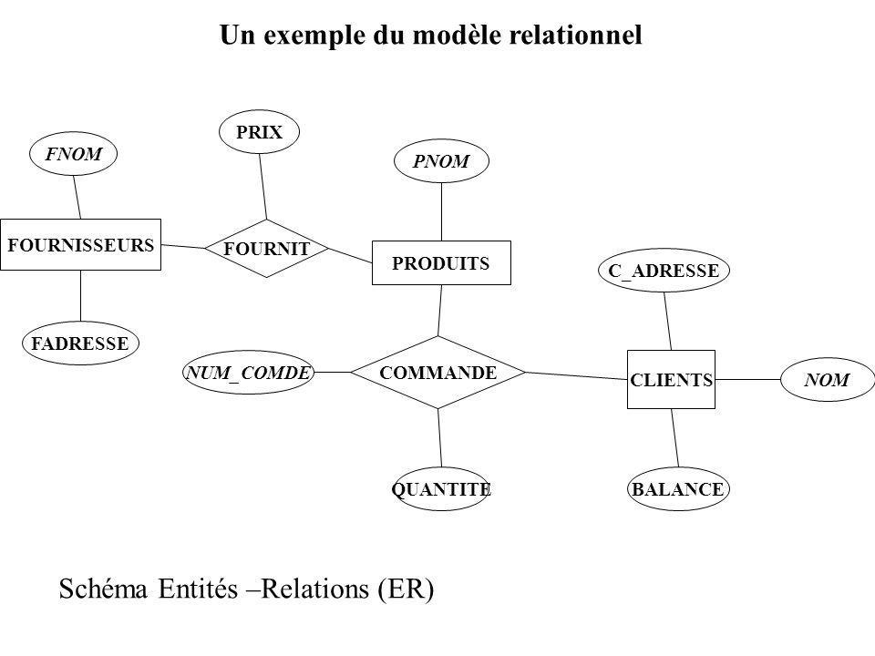 FOURNISSEURS FOURNIT PRODUITS CLIENTS COMMANDE FNOM NOM BALANCE C_ADRESSE PNOM PRIX QUANTITE NUM_COMDE FADRESSE Un exemple du modèle relationnel Schéma Entités –Relations (ER)