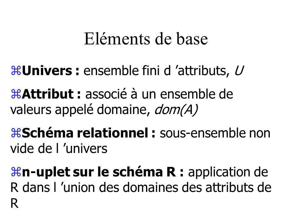 Eléments de base zUnivers : ensemble fini d attributs, U zAttribut : associé à un ensemble de valeurs appelé domaine, dom(A) zSchéma relationnel : sous-ensemble non vide de l univers zn-uplet sur le schéma R : application de R dans l union des domaines des attributs de R