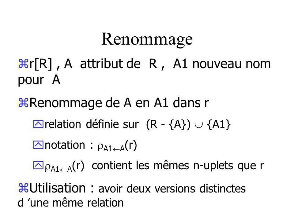 Renommage zr[R], A attribut de R, A1 nouveau nom pour A zRenommage de A en A1 dans r yrelation définie sur (R - {A}) {A1} ynotation : A1 A (r) y A1 A (r) contient les mêmes n-uplets que r zUtilisation : avoir deux versions distinctes d une même relation